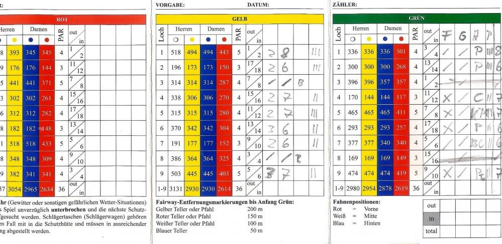 Scorecard Thomas Frey