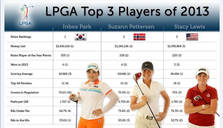 LPGA Tour Saison 2013 Big Three