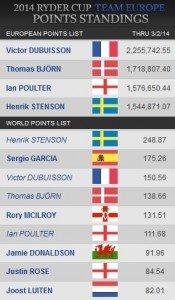 Rangliste Team Europa