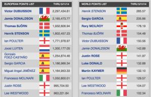 Die Ranglisten der Ryder-Cup-Qualifikation. Stand 12.05.14
