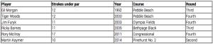Liste der Spieler, die eine Runde der US Open zweistellig unter Par beendeten.