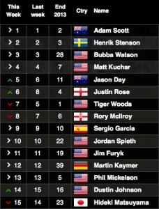 Die Top-15 der Weltrangliste vom 7. Juli 2014