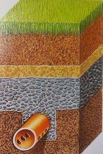 Die Bodenbeschaffenheit der Grüns mit Drainagevorrichtung. (Foto: M. F. Basche)