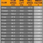 Optimale Smash-Factor-Werte angelehnt an durchschnittlichen PGA-Tour-Statistiken. (Grafik: Trackman)
