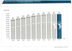 DGV-Statistik: Anzahl der Golfspieler 2005-2014