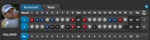 Scorekarte von Daniel Brooks.
