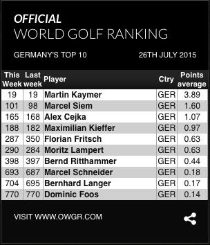 Weltrangliste 27.07.2015