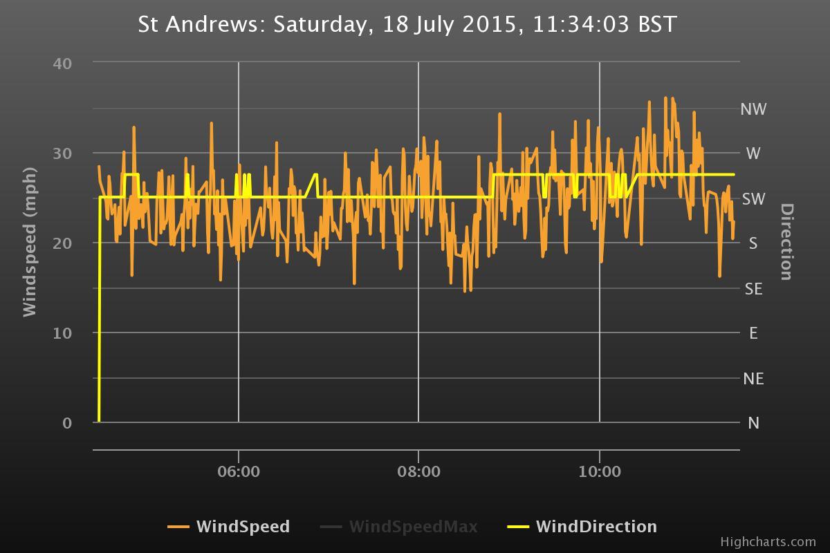 Die Windgeschwindigkeiten der letzten Stunden aus St. Andrews.