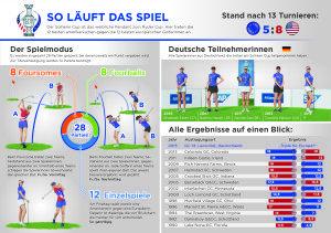 Informartionsgrafik zum Solheim Cup.