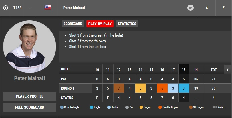 Auch Peter Malnatis Scorekarte am ersten Tag der Portland Open war sehenswert. (Foto: Screenshot/ pgatour.com)