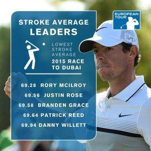 Rory McIlroy spielte den niedrigsten Score 2015.