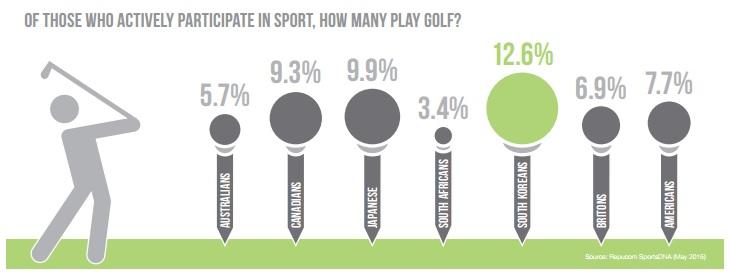 Quelle: Repucaom / World Golf Report