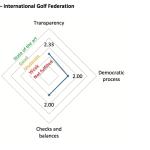 Durch mangelnde Kooperation konnte ein Viertel der Kriterien nicht bedacht werden. (Foto: Sports Governance Observer)