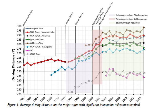Durchschnittliche Schlagdistanz, bedeutende Innovationen sind eingezeichnet. (Quelle: USGA)