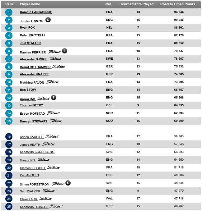 Das Ranking der Challenge Tour. (Foto: europeantour.com/challengetour)