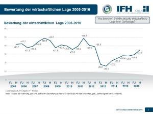 Die Beurteilung der wirtschaftlichen Lage der Golfanlagen. (Grafik: DGV)