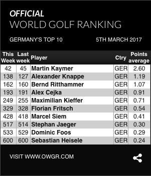 Golf Weltrangliste Martin Kaymer WGC - Mexico Championship 2017