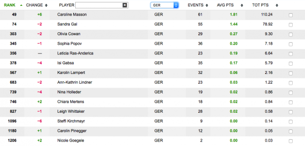 Rolex Rankings Caroline Masson HSBC Women's Champions 2017 Solheim Cup