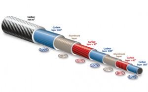 """Mit einer sogenannten """"Sandwichtechnik"""" entwickelt ACS den optimalen Schaft. (Foto: ACS Schaftmanufaktur)"""