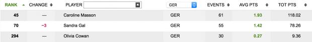 (Foto: Rolex Rankings)