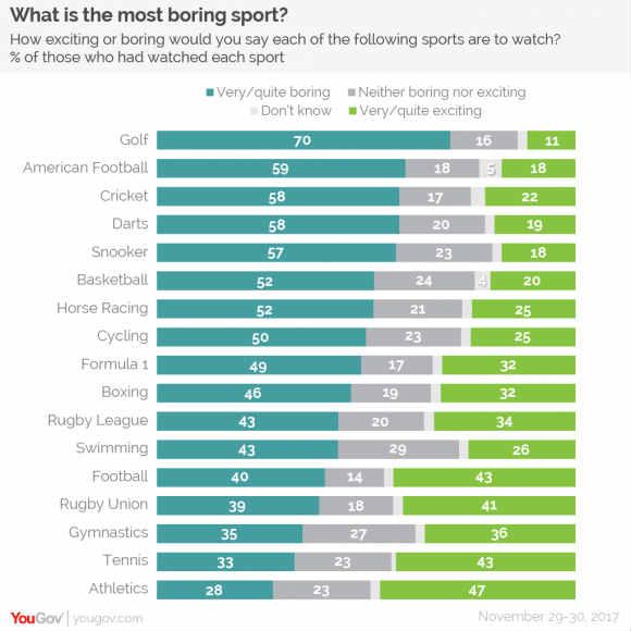 Golf wird zur langweiligsten Sportart im TV gewählt. (Foto: yougov.co.uk)
