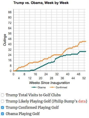 Die Anzahl der Runden Golf von Barrack Obama (türkis) vs. die des amtierenden US-Präsidenten Donald Trump (blau). (Foto: trumpgolfcount.com)