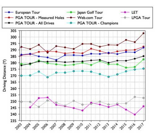 Die Statistiken über die letzten Jahre hinweg zeigen, wie sich die Distanzen der Touren verändert haben. (Foto: Golf.com, USGA und R&A)