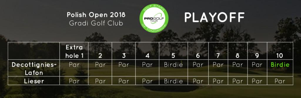 (Foto: Pro Golf Tour)