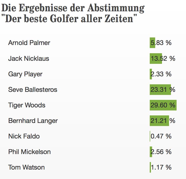 Die Ergebnisse der Golf Post Umfrage im Überblick. (Foto: Golf Post)