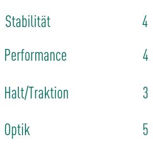 Jürgen Konzorr bewertet seinen Adidas 4orged Golfschuh mit durchschnittlichen 4 von 5 Sternen. (Foto: Golf Post)