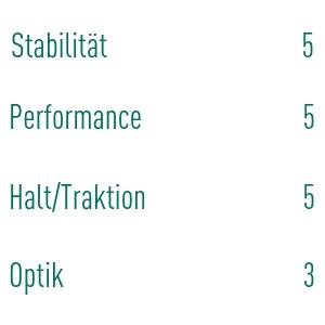 Thorsten Luthe ist von den Performance-Aspekten überzeugt. (Foto: Golf Post)