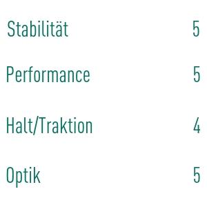 Gleich drei Mal zieht Wolfgang Gottbrath die Bestnote. (Foto: Golf Post)