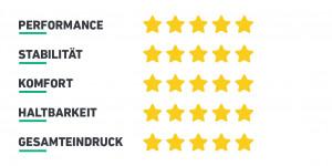 25 von 25 Sternen. Marcel Müller liebt seine Skechers Schuhe. (Foto: Golf Post)