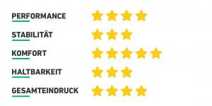 Der Komfort bekommt auch von Susanne Wiegand volle fünf Sterne. (Foto: Golf Post)